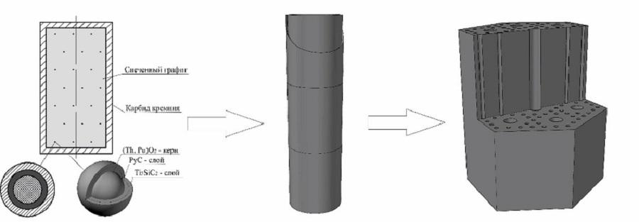 схема заполнения блока ядерным топливом 1